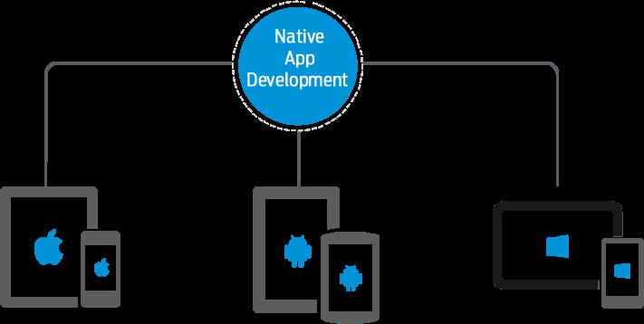 desarrollo nativo de apps